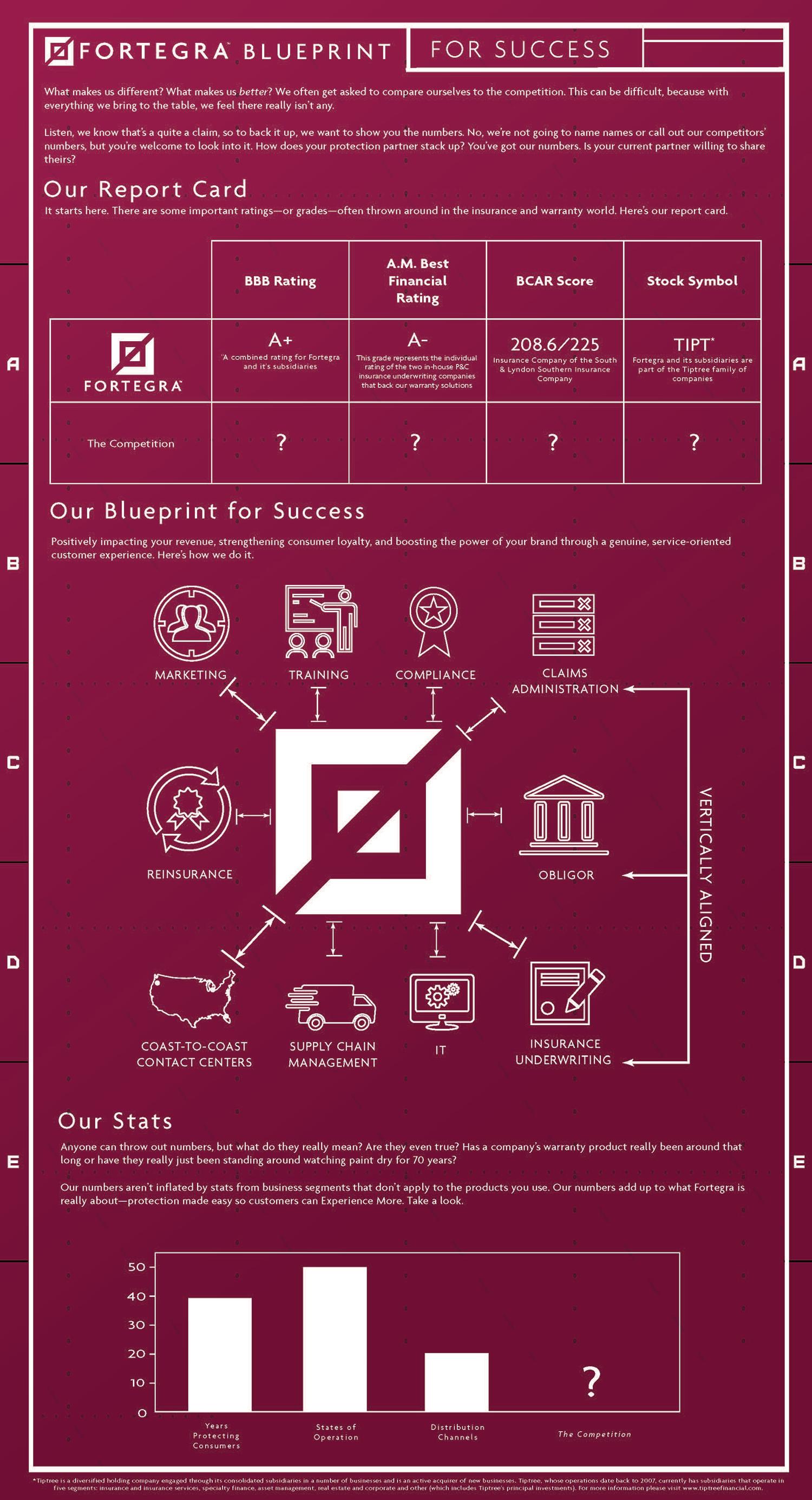 Fortegra_Blueprint_Infographic.jpeg
