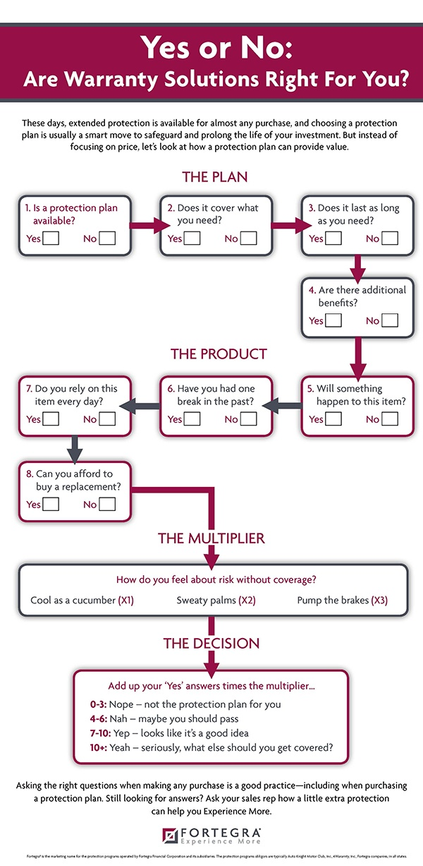 Fortegra_Infographic_Consumer_Thought_Path.jpg