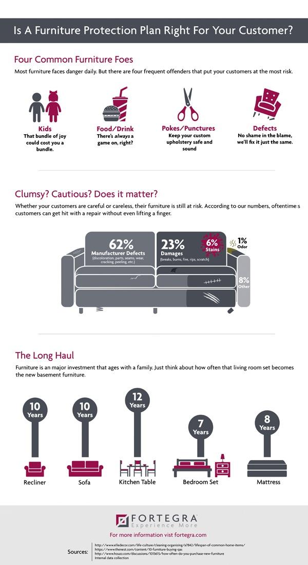 Furniture inforgraphic