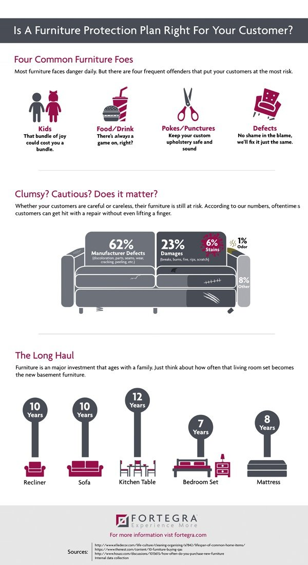 Furniture inforgraphic